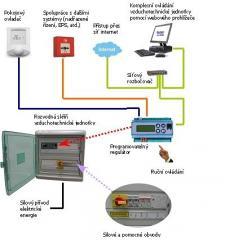 H-Control systém měření a regulace
