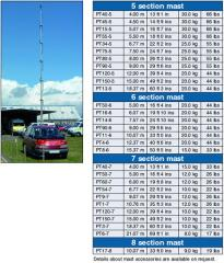 Antenna masts