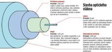 Svařování optických kabelů